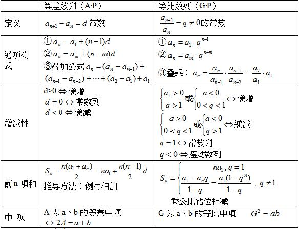 等比数列公式_2014年成人高考高起点数学公式记忆图表:等差、等比数列-数学 ...